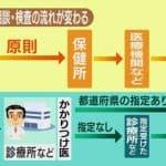 【掲載のお知らせ】新型コロナ インフル同時流行に備え 相談や検査体制変更へ (NHK Web)